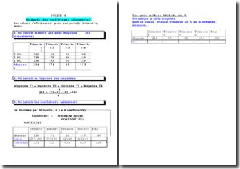 Méthode de calcul des coefficients saisonniers