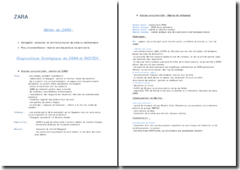 Diagnostique Stratégique de ZARA et INDITEX :