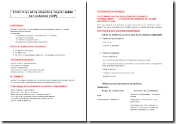 L'infirmier et la chambre implantable per cutanée (CIP)