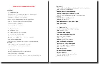 repères chronologiques et spatiaux