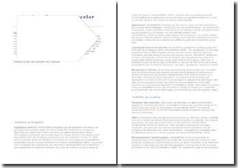 Analyse Interne - Arcelor Mittal