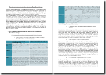 La restructuration du secteur bancaire en Europe