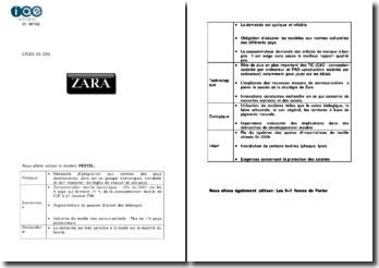 étude de cas Zara