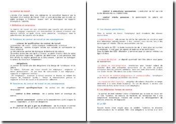 Le Contrat De Travail Definition Caracteristiques Et Differentes