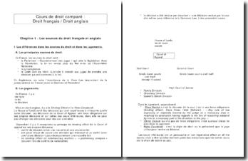 Cours de droit comparé : Droit français / Droit anglais