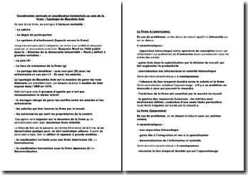 Coordination verticale et coordination horizontale au sein de la firme: typologie de Masahiko Aoki