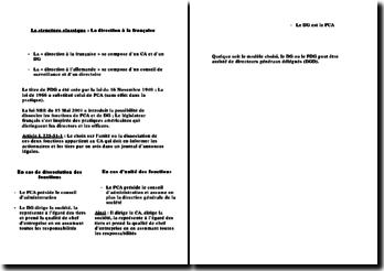 La structure classique : La direction à la française