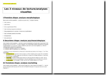 Communication publicitaire : Les 3 niveaux de lecture/analyses visuelles