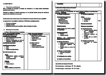 Fiche : comptabilité, amortissement