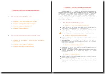 Classification des contrats du Code civil