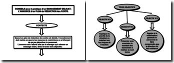 Conseils pour la pratique d'un management délicat : l'annonce d'un plan de réduction des coûts