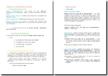Introduction aux contrats de vente commerciale