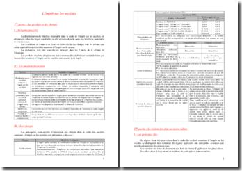 L'impôt sur les sociétés - Des produits et charges au traitement et déficits