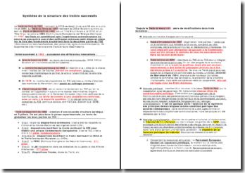 La structure des traités successifs