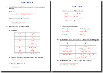Les dérivées