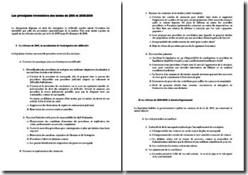 Droit des entreprises: les principales innovations des textes de 2005 et 2008/2009