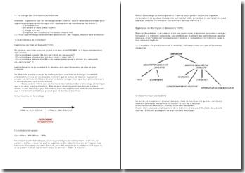 Processus et structure de la mémoire: le codage des informations en mémoire