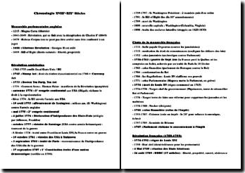 Chronologie XVIIIème-XIXème siècles