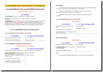 La responsabilité civile extra-contractuelle : le fait générateur