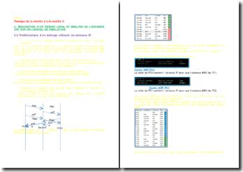 La réalisation d'un reseau local et analyse de l'échange ARP sur un logiciel de simulation