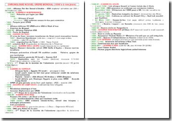 Chronologie du Nouvel Ordre Mondial (De 1990 à nos jours)