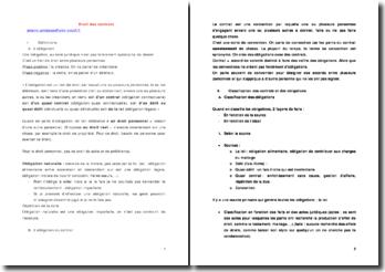 Droit des contrats - accord, capacité et consentement