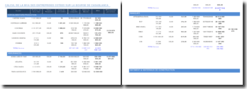 Le calcul de la MVA des entreprises cotées sur la bourse de Casablanca