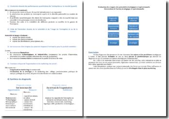 Les outils de portefeuilles stratégiques: les stratégies de portefeuilles d'activités