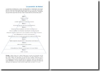 La pyramide de Kelsen