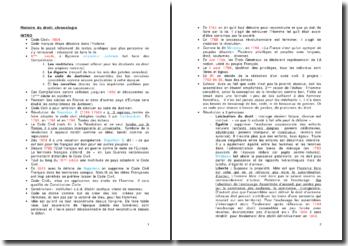 Histoire du droit: chronologie
