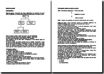 Droit du travail: les sources et la rupture du CDI