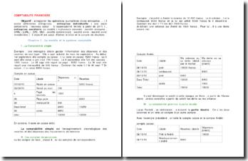 La comptabilité financière et la comptabilité de gestion