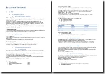 Le contrat de travail - une typologie fonction du degré de précarité