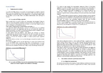 La courbe de Phillips - une théorie macroéconomique de l'inflation