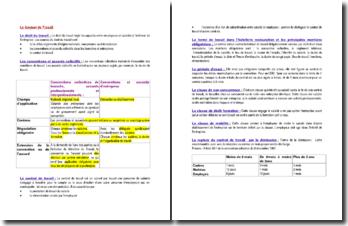 Le Contrat de Travail - les niveaux de conventions et accords collectifs régissant la convention établie entre employeur et salarié