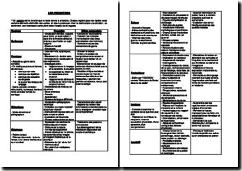 Tableau récapitulatif sur les différents registres littéraires