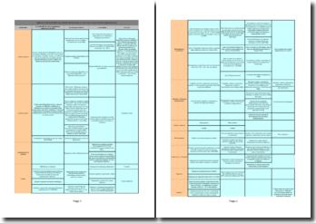 Un tableau de répartition des compétences entre l'Etat et les collectivités territoriales