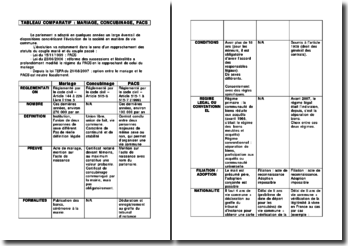 comparer pacs mariage et concubinage dissertation plan