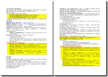 Les organes de contrôle et les organes consultatifs de la commission européenne