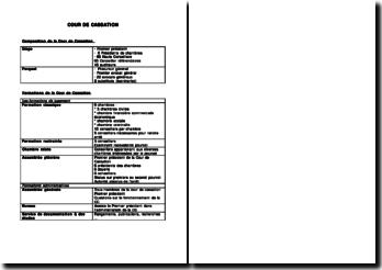Tableau récapitulatif sur la composition et la formation de la Cour de cassation