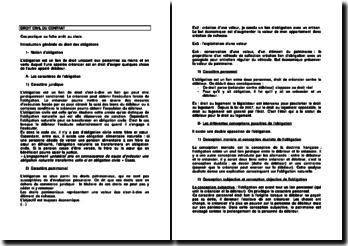 Droit civil du contrat - sanction juridique et exécution forcée
