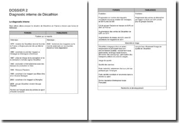 Analyse de la situation de Décathlon en France à travers ses forces et faiblesses