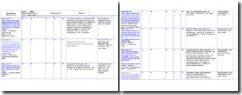Documents sélectionnés: idées essentielles apportées