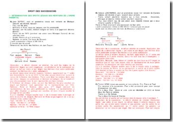 Etude de cas sur le droit des successions
