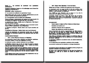 Les conditions de constitution d'un syndicalisme révolutionnaire