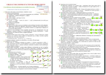 Cibles et mécanismes d'action des médicaments