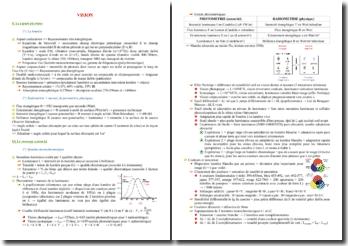 Cours sur la physique de la vision PACES (première année de médecine)