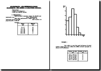 Statistiques : les représentations graphiques des séries à caractère continu