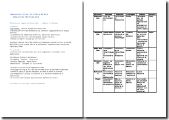 Structures organisationnelles : enjeux et formes