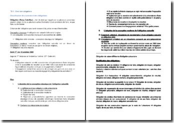 Classification des contrats et des obligations